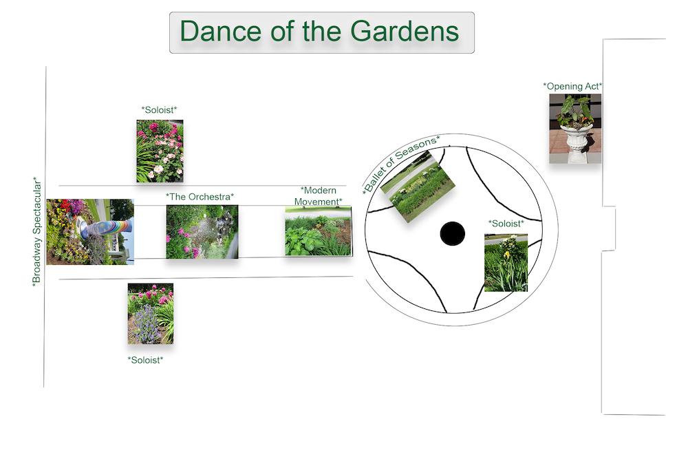A map of the garden